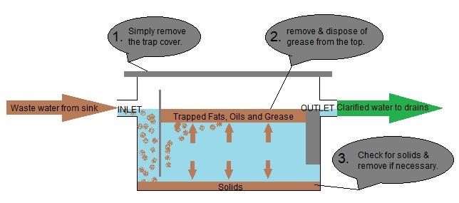 Grease Trap Diagram